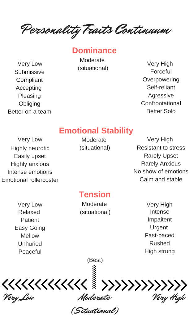 Personality Trait Continuum